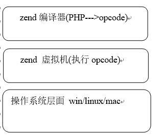 PHP的底层分析